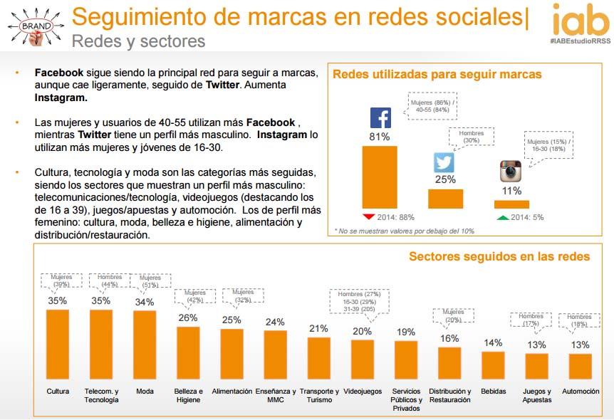 Estudio anual del uso de las redes sociales 2016 IAB: segumiento a marcas