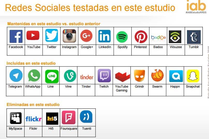 Estudio anual del uso de las redes sociales 2016 IAB: redes testadas