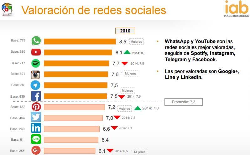Estudio anual del uso de las redes sociales 2016 IAB: Valoración
