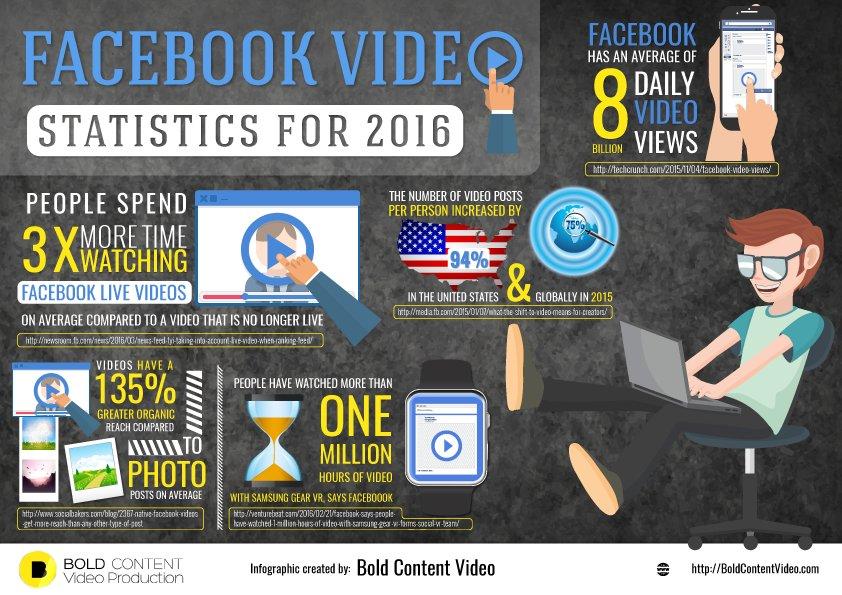 Derechos de autor de vídeo en Facebook