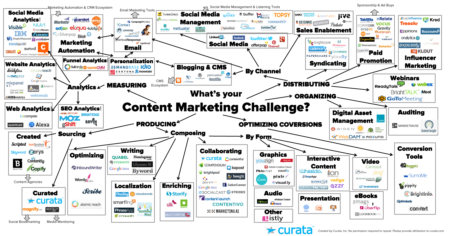 publicidad nativa y marketing de contenidos