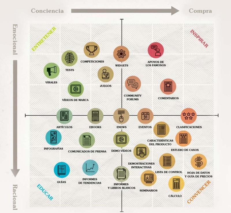 Branded Content y marketing de contenido