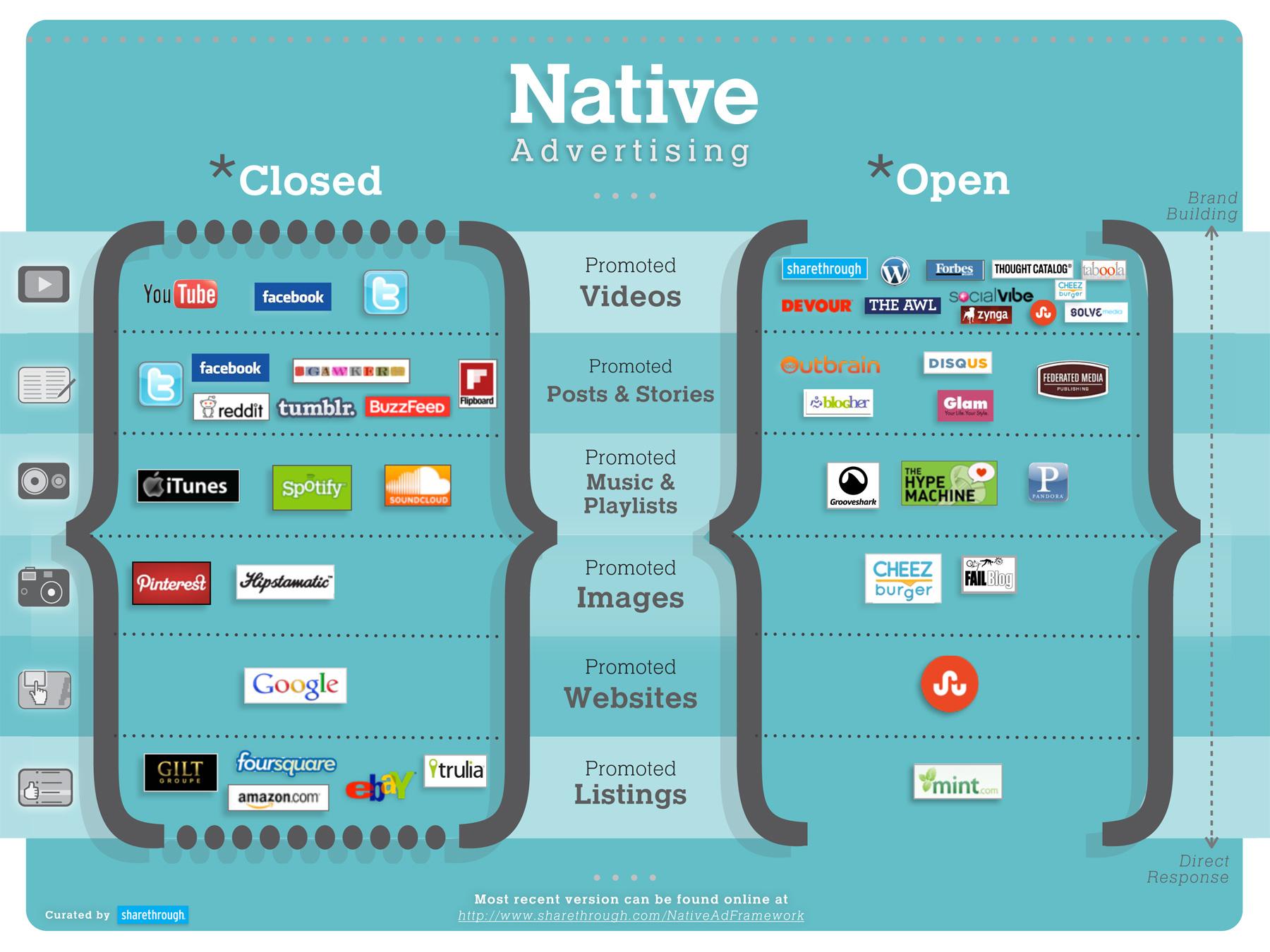 Framework de la publicidad nativa