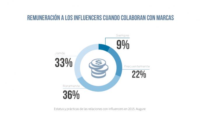 precio de una campaña con influencers - Informe Augure