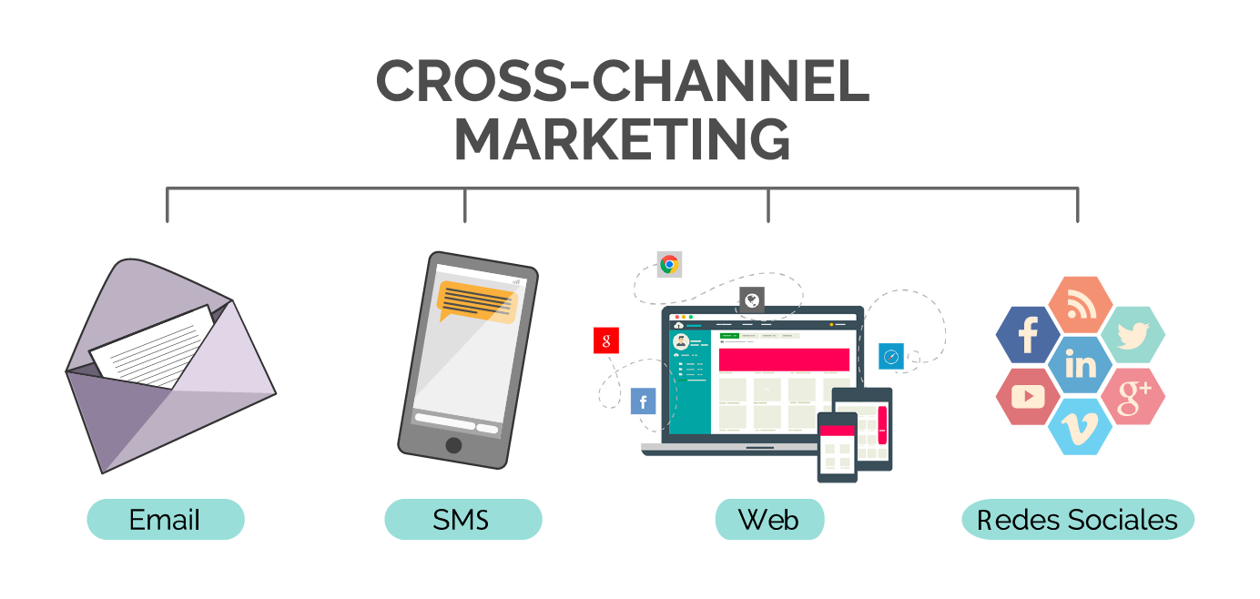 ¿Qué es el Cross-Channel Marketing?