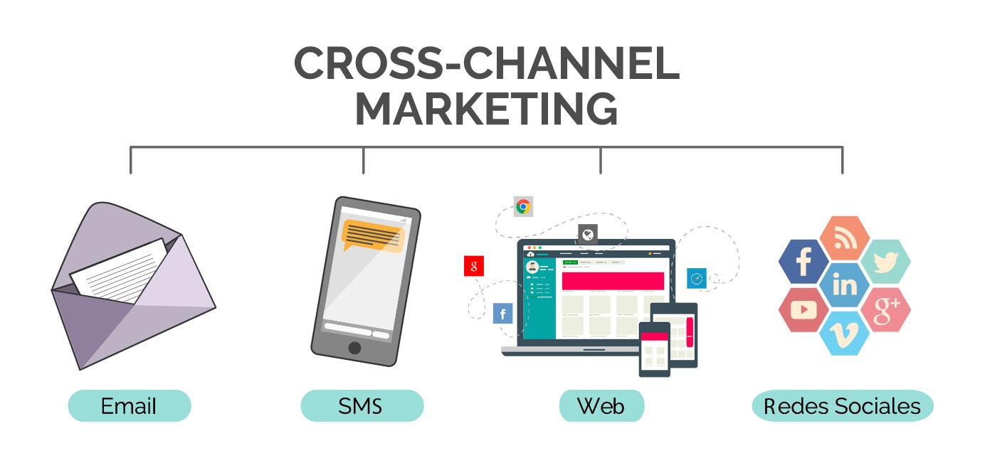 ¿Qué es el Cross-Channel Marketing?