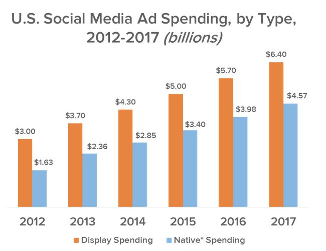 estadísticas de publicidad nativa