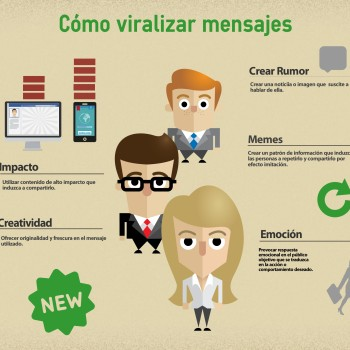 claves del marketing viral