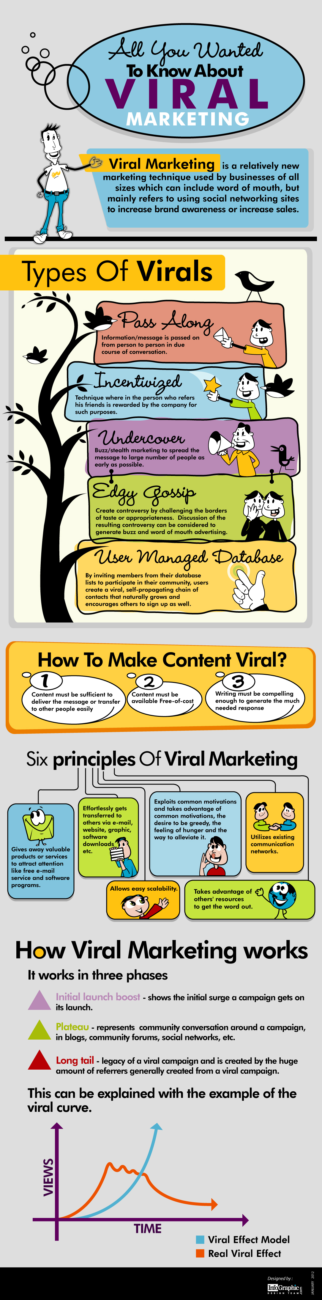 infografía con las claves del marketing viral