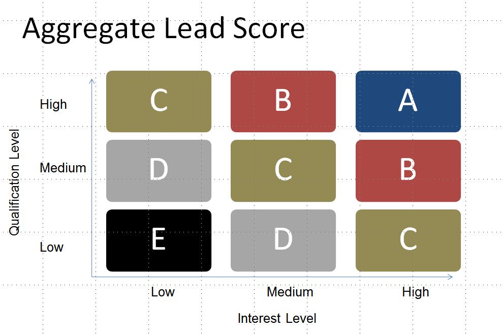 matriz de lead scoring