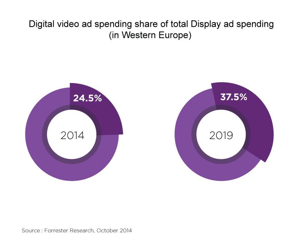 gasto de vídeo online digital