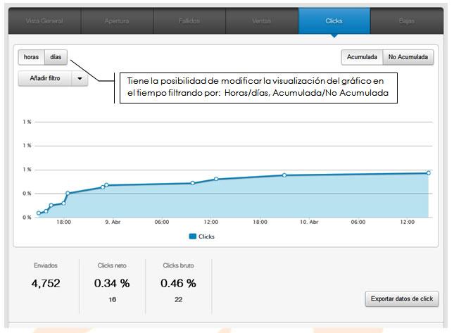 Herramientas para visualizar el comportamiento de los usuarios: Informe de clicks de MDirector