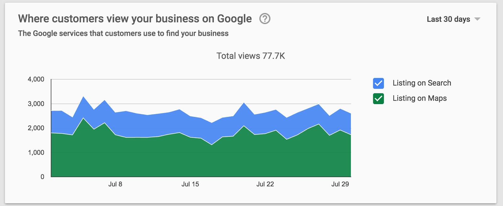 Datos y estadísticas de Google My Business