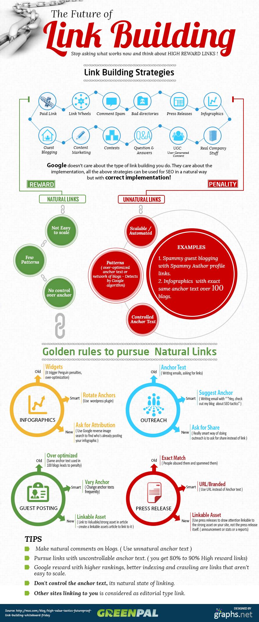 El futuro del link building