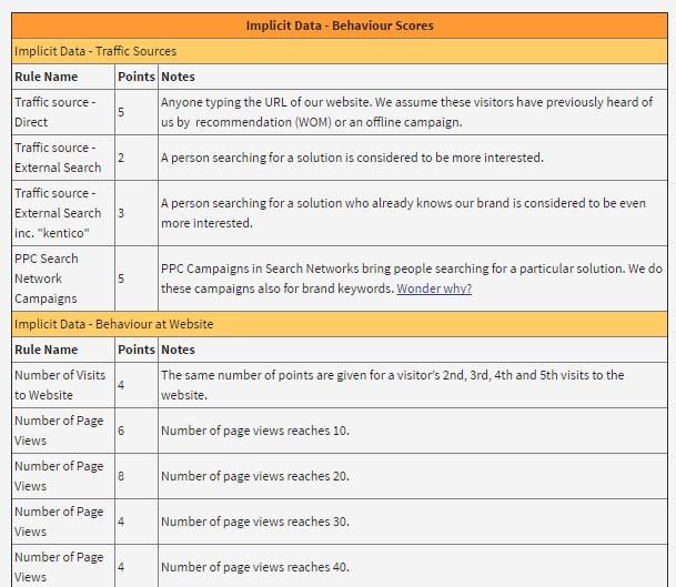 factores de puntuación en un sistema de lead scoring