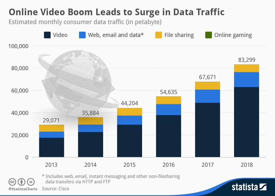 datos de consumo de vídeo online