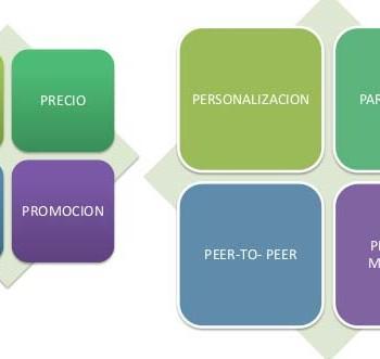 4ps del marketing digital