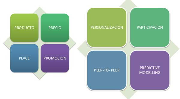 4ps del marketing digital