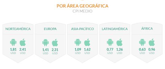 mejorar el CPI de un app - por área geográfica