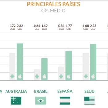 CPI medio por países