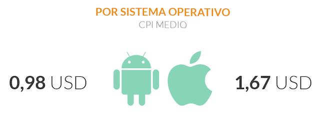 mejorar el CPI de un app - CPI sietema operativo