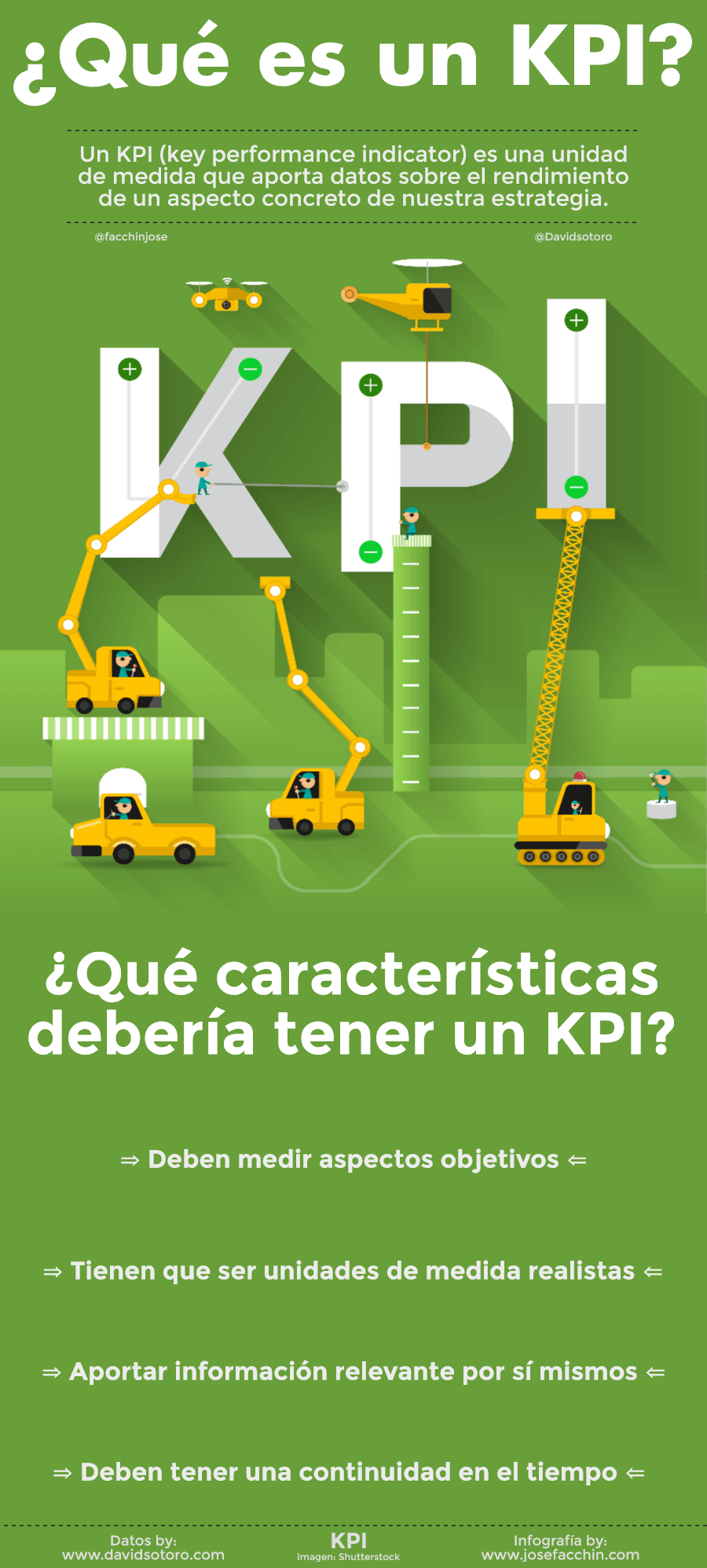 Características de los KPIs