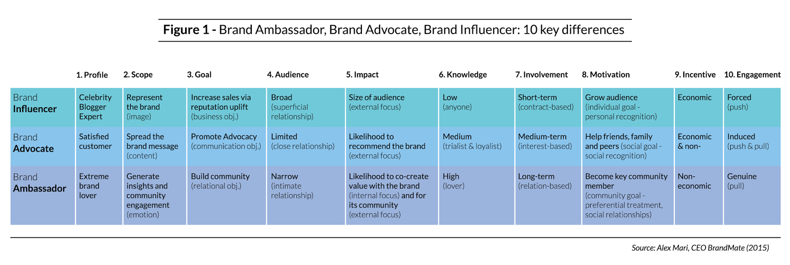 Brand Ambassador, Brand Advocate o Influencer