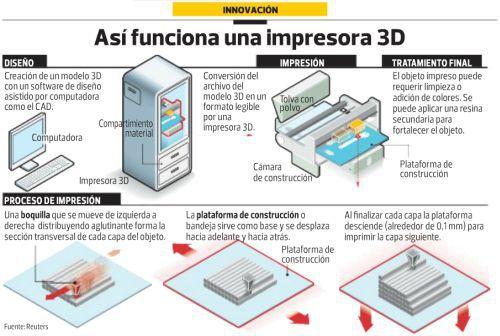 tecnologías que cambiarán la forma de hacer marketing: Impresión en 3D