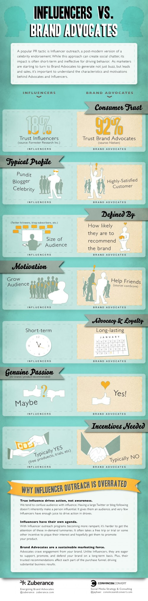 Brand Advocate vs. Influencer