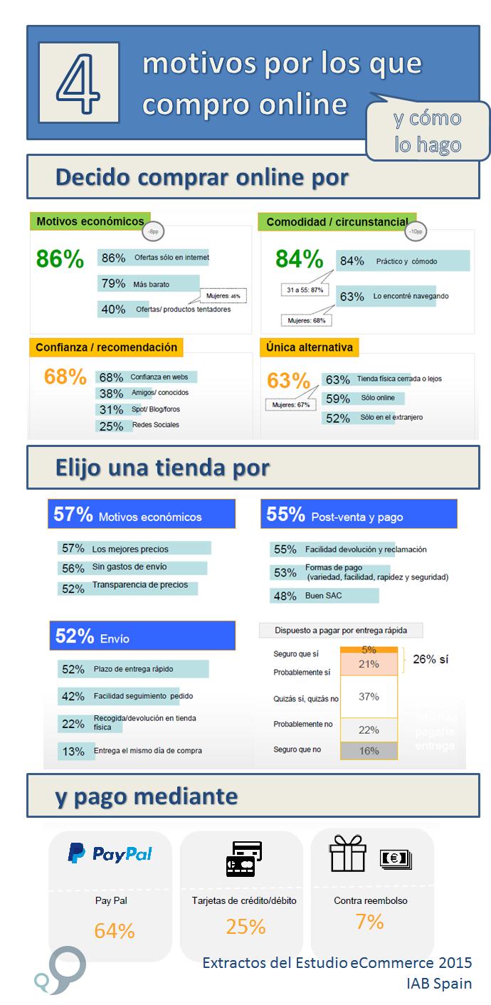 Infograf´´ia: factores que influyen en la decisión de compra online