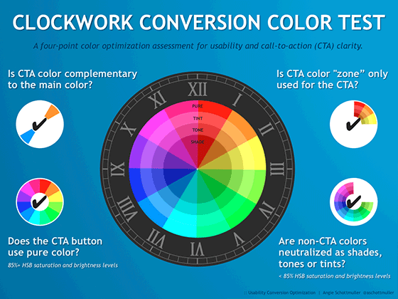 Modelo Clockwork Conversion Color Model (C3M)
