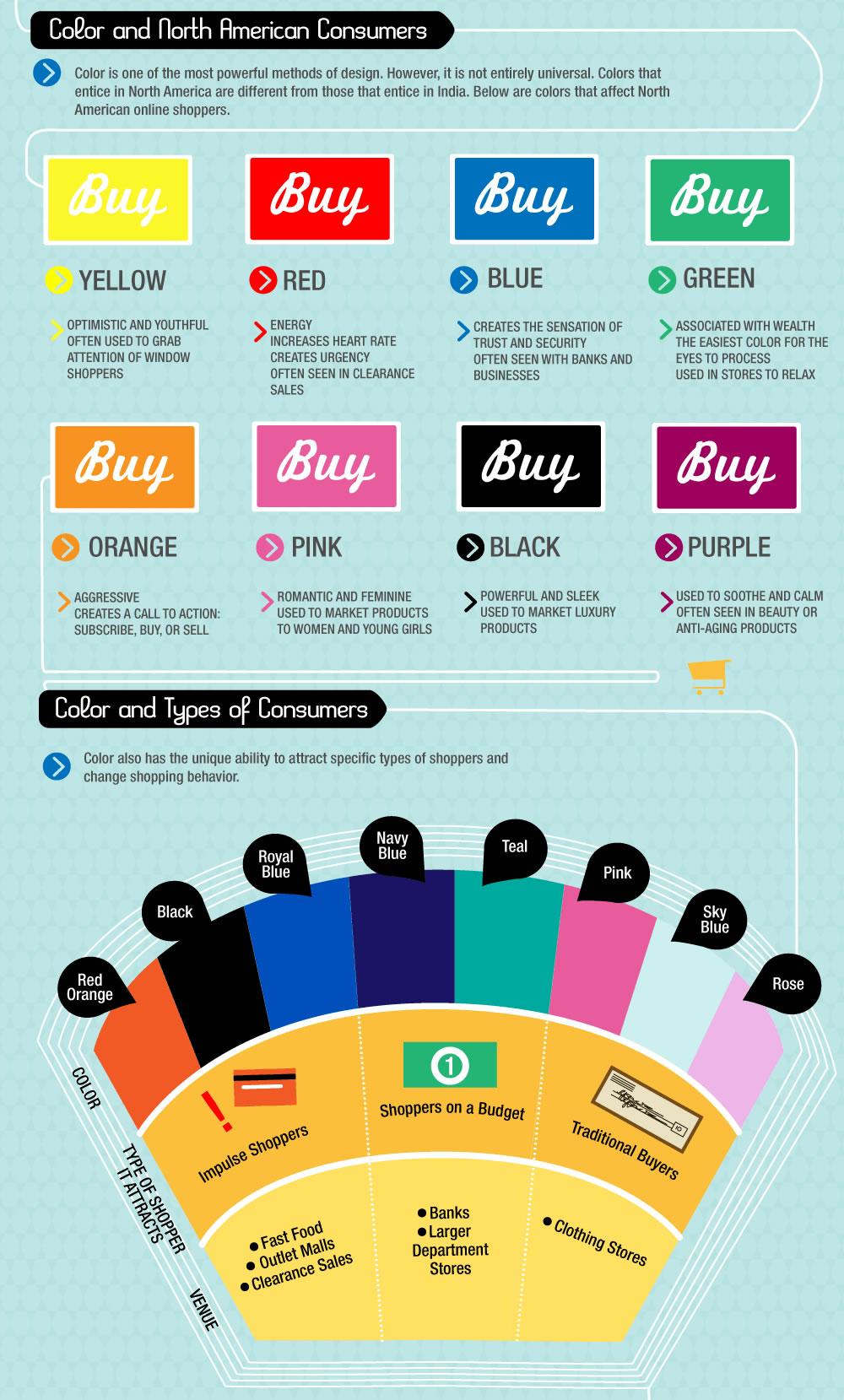 el color en las compras: colores en las llamadas a la acción