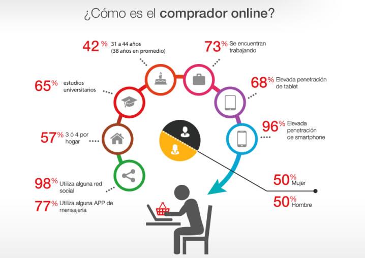 Cómo es el comprador online