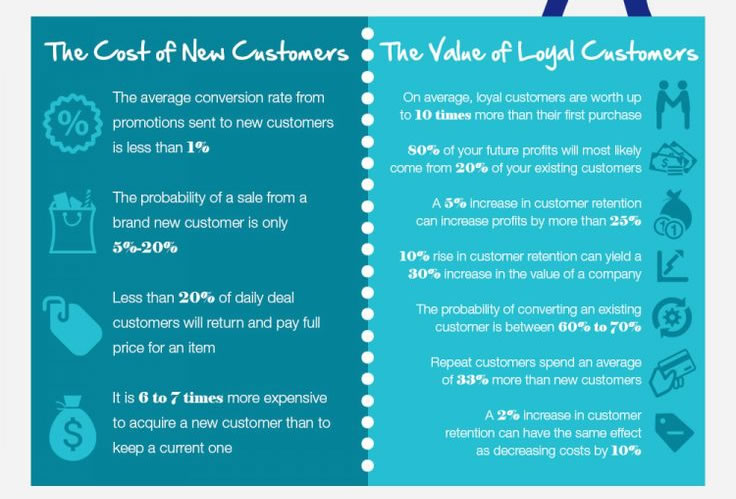 marketing de retención de clientes