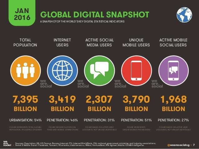 historia de las redes sociales 2016