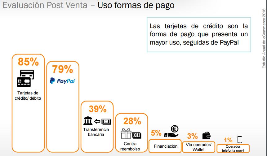 factores que influyen en la decisión de compra online : diferentes formas de pago