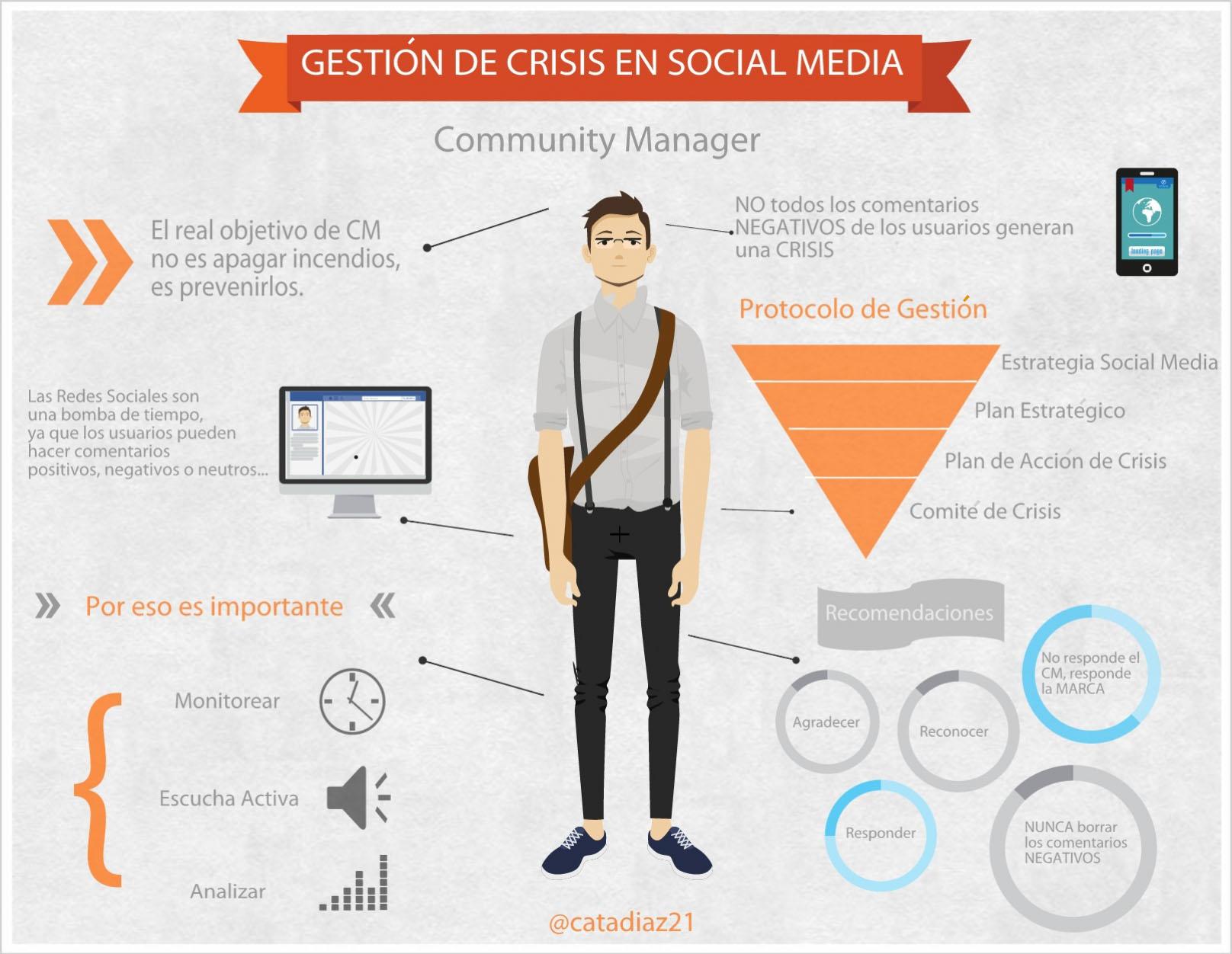planes para evitar crisis en redes sociales mal gestionadas