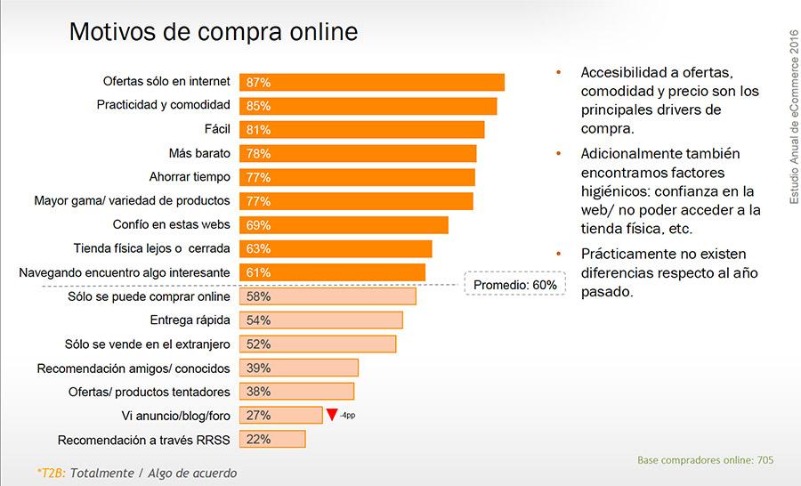 8d0bd33b 10 factores que influyen en la decisión de compra online