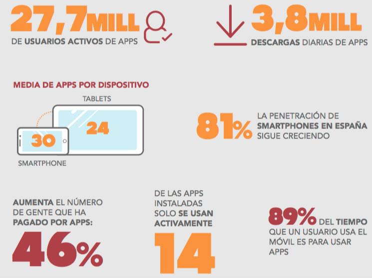 Datos sobre apps