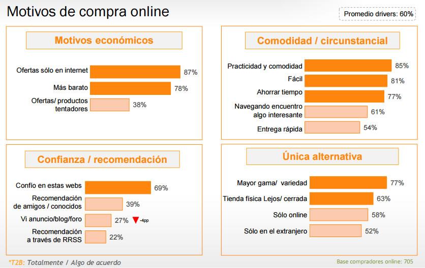 factores que influyen en la decisión de compra online : Motivos de compra online