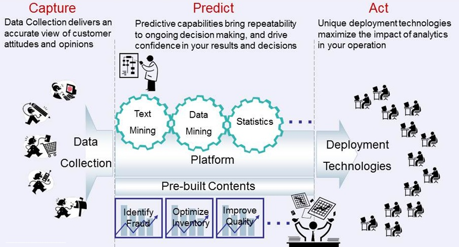 4Ps del marketing digital: Predictive Modelling