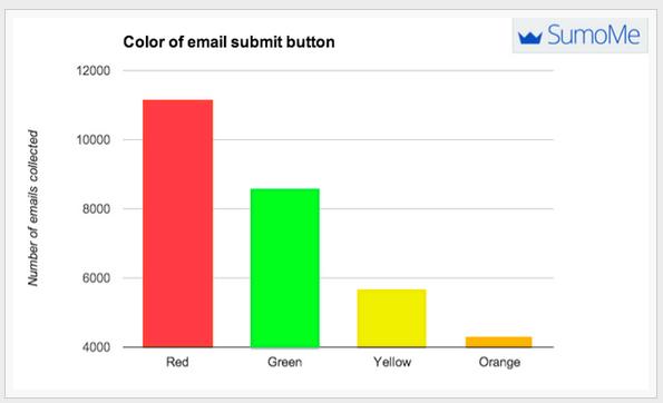 Cómo afectan los colores en las llamadas a la acción?