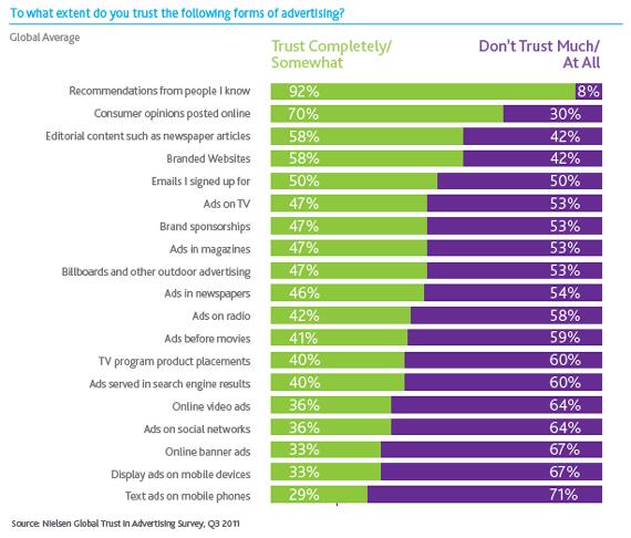 La confianza en la publicidad: recomendaciones de Brand Advocate