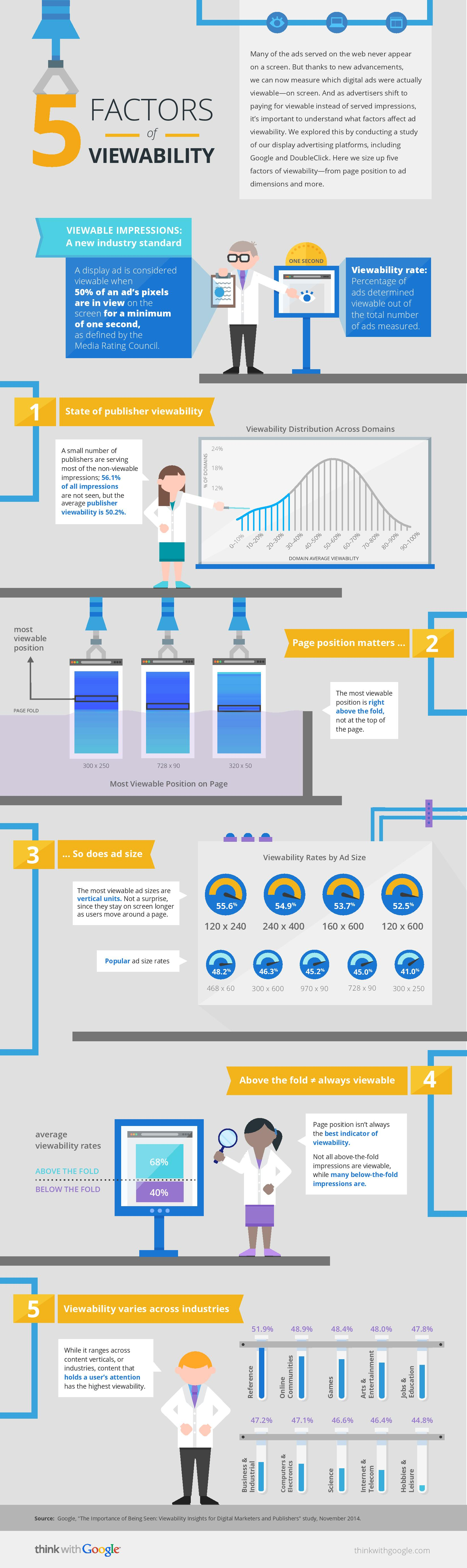 Los 5 Factores de la Ad Viewability