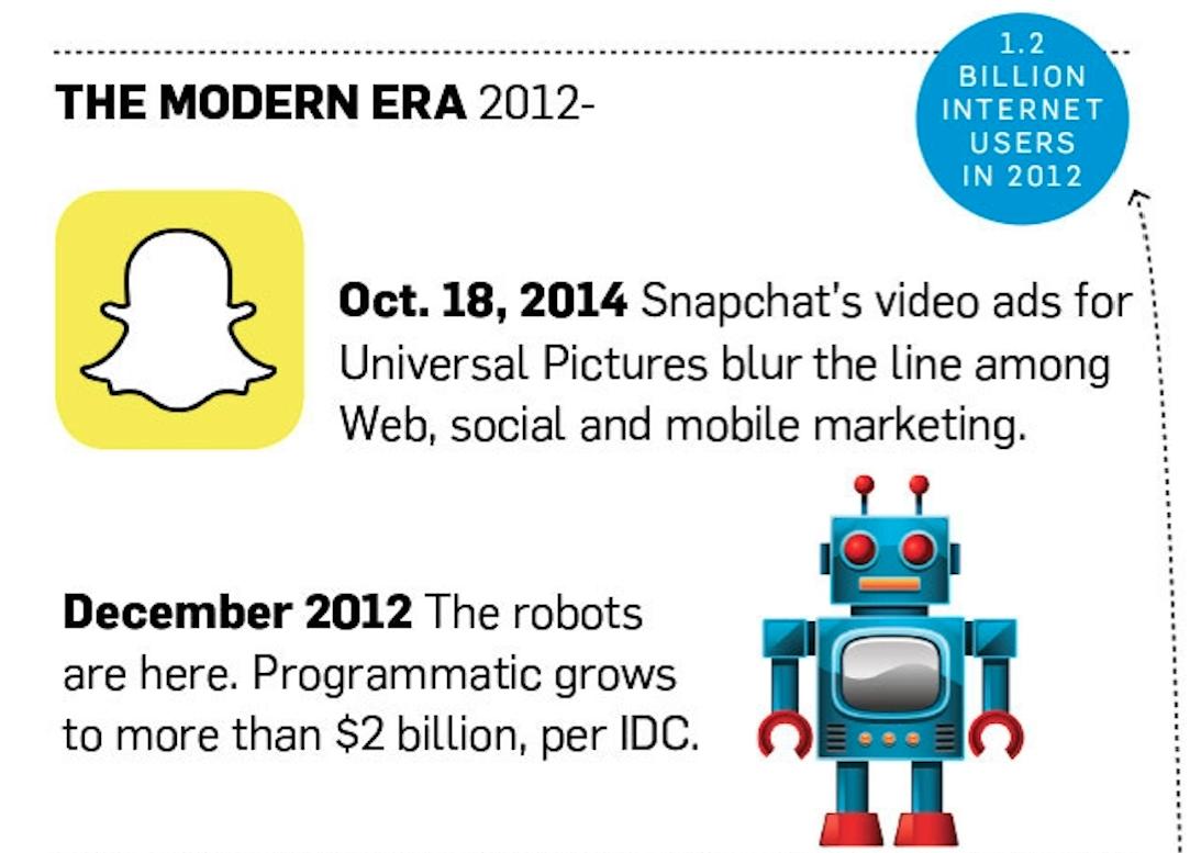 historia de la publicidad en internet: the modern era