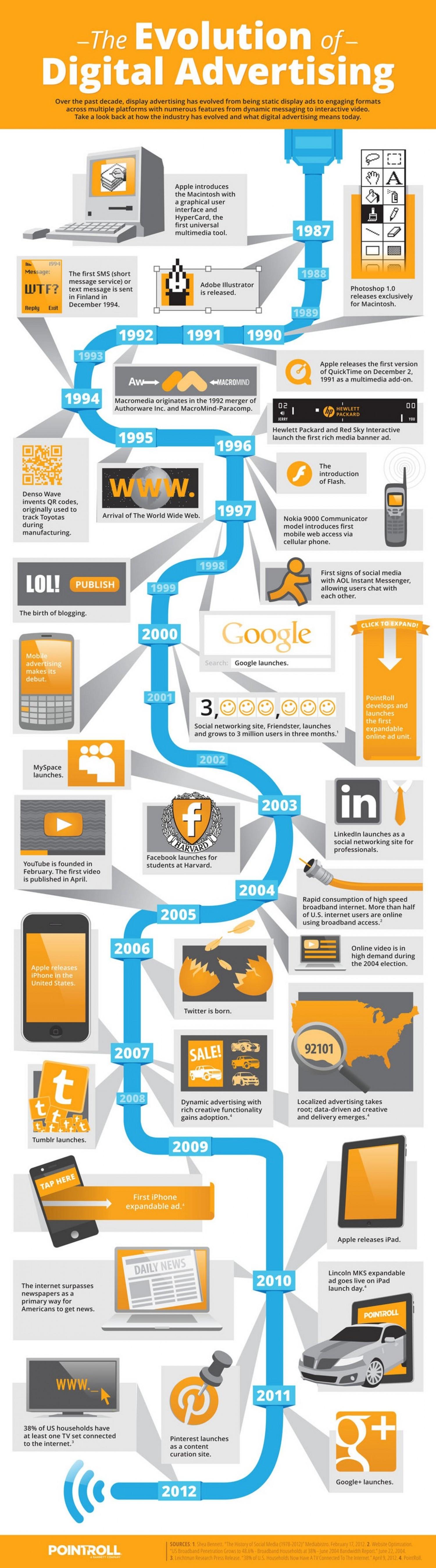 historia de la publicidad en internet