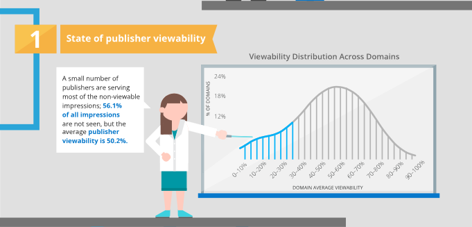 Factores de la Ad Viewability : 1.- Visibilidad