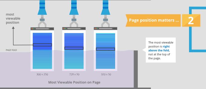 Factores de la Ad Viewability : 2.- posición del anuncio