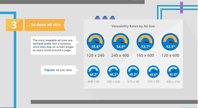 Factores de la Ad Viewability : 3.- Tamaño del anuncio