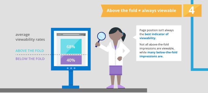 Factores de la Ad Viewability : 4.- No sólo above the fold